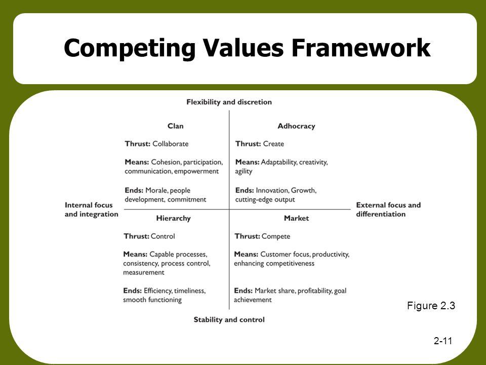 Competing Values Framework 2-11 Figure 2.3