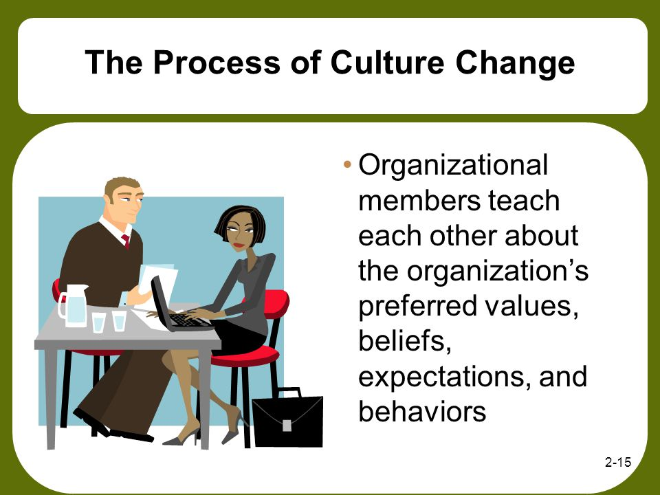 2-15 The Process of Culture Change Organizational members teach each other about the organizations preferred values, beliefs, expectations, and behavi