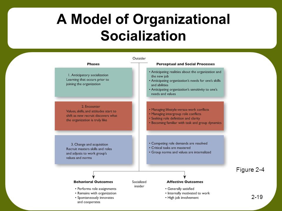 models of organisational culture management essay The impact of organisational objectives, values and culture on the leadership and management role objectives: objectives are described as the procedures to fulfil, in order to achieve organisational aims.