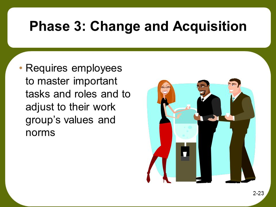 2-23 Phase 3: Change and Acquisition Requires employees to master important tasks and roles and to adjust to their work groups values and norms