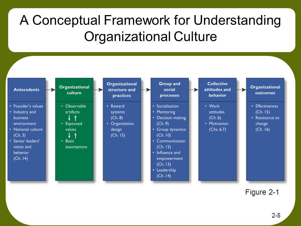 2-5 A Conceptual Framework for Understanding Organizational Culture Figure 2-1