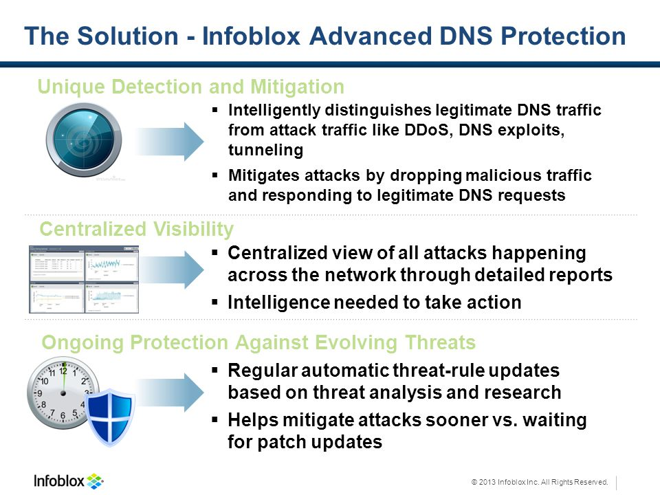 © 2013 Infoblox Inc. All Rights Reserved. The Solution - Infoblox Advanced DNS Protection Unique Detection and Mitigation Intelligently distinguishes