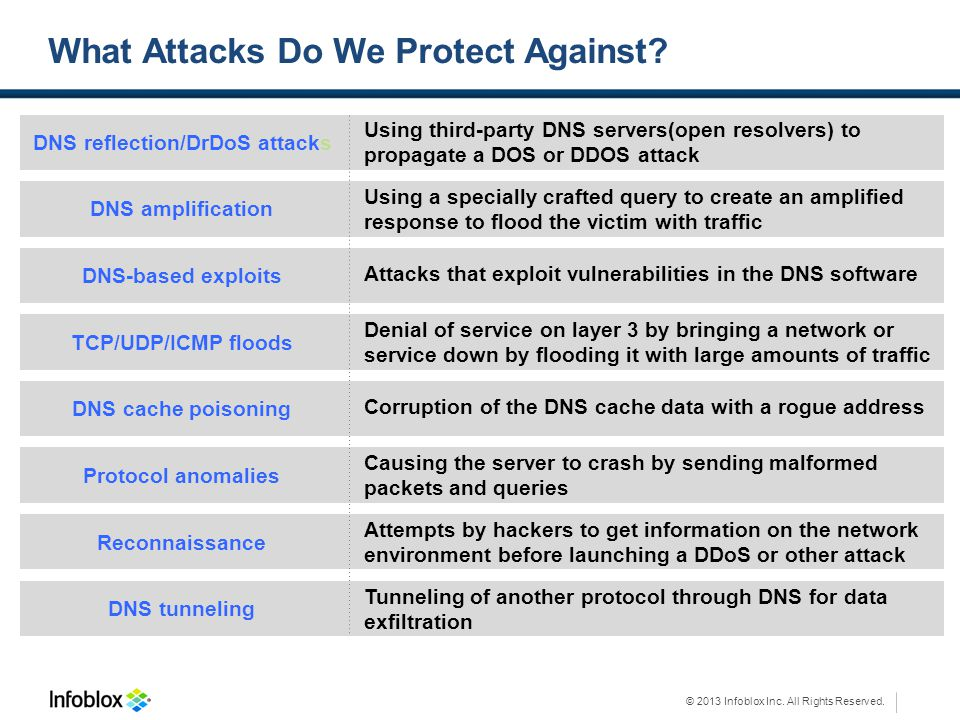 © 2013 Infoblox Inc. All Rights Reserved. What Attacks Do We Protect Against? DNS reflection/DrDoS attacks Using third-party DNS servers(open resolver
