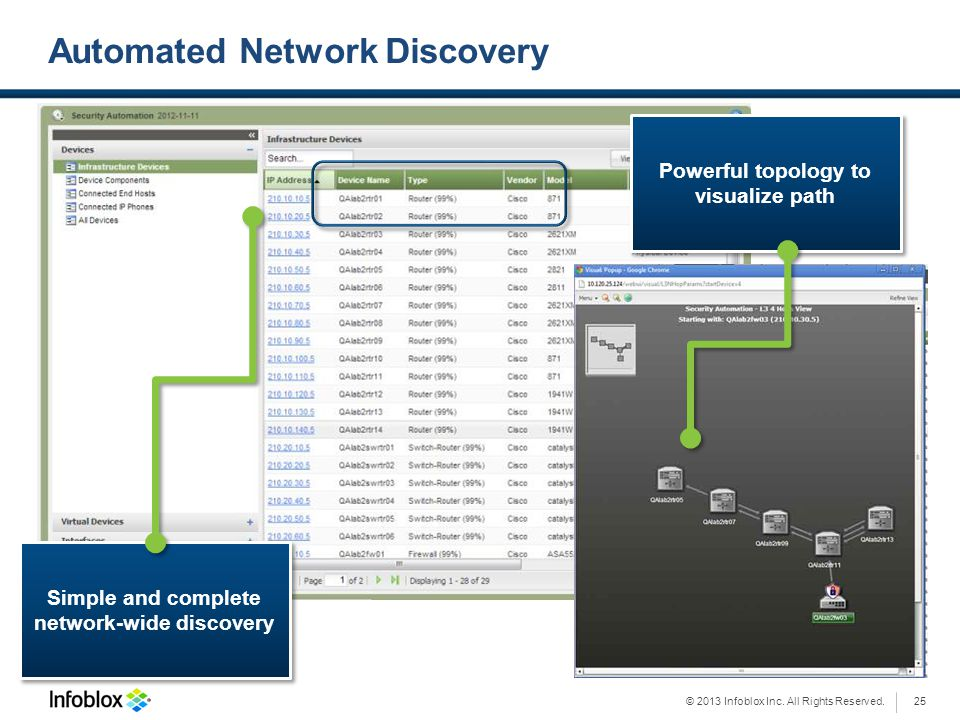 © 2013 Infoblox Inc. All Rights Reserved. Automated Network Discovery Simple and complete network-wide discovery Powerful topology to visualize path 2