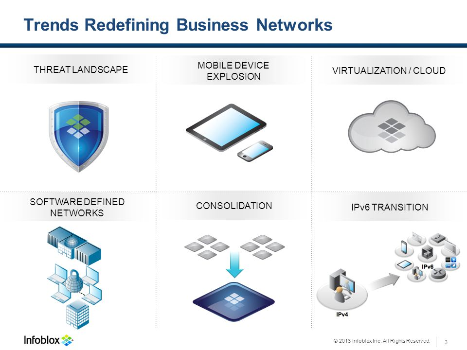 © 2013 Infoblox Inc. All Rights Reserved. THREAT LANDSCAPE MOBILE DEVICE EXPLOSION VIRTUALIZATION / CLOUD CONSOLIDATION SOFTWARE DEFINED NETWORKS IPv6