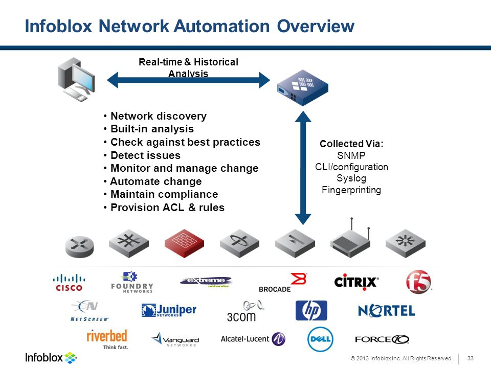 © 2013 Infoblox Inc. All Rights Reserved. Infoblox Network Automation Overview Network discovery Built-in analysis Check against best practices Detect