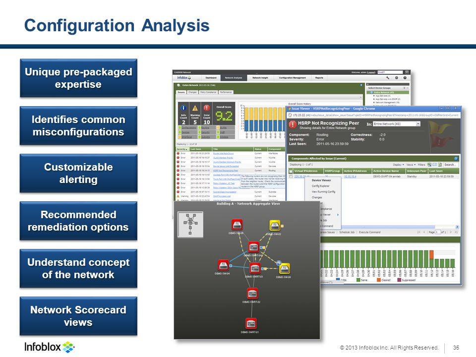 © 2013 Infoblox Inc. All Rights Reserved. Configuration Analysis Unique pre-packaged expertise Identifies common misconfigurations Customizable alerti