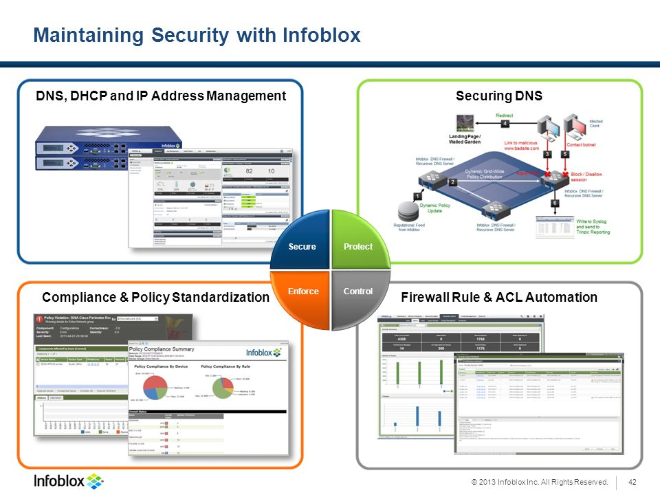 © 2013 Infoblox Inc. All Rights Reserved. Maintaining Security with Infoblox Compliance & Policy Standardization Enforce Firewall Rule & ACL Automatio