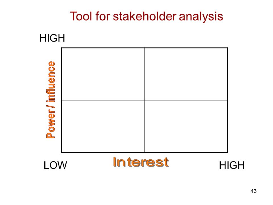 43 HIGH LOW Tool for stakeholder analysis HIGH