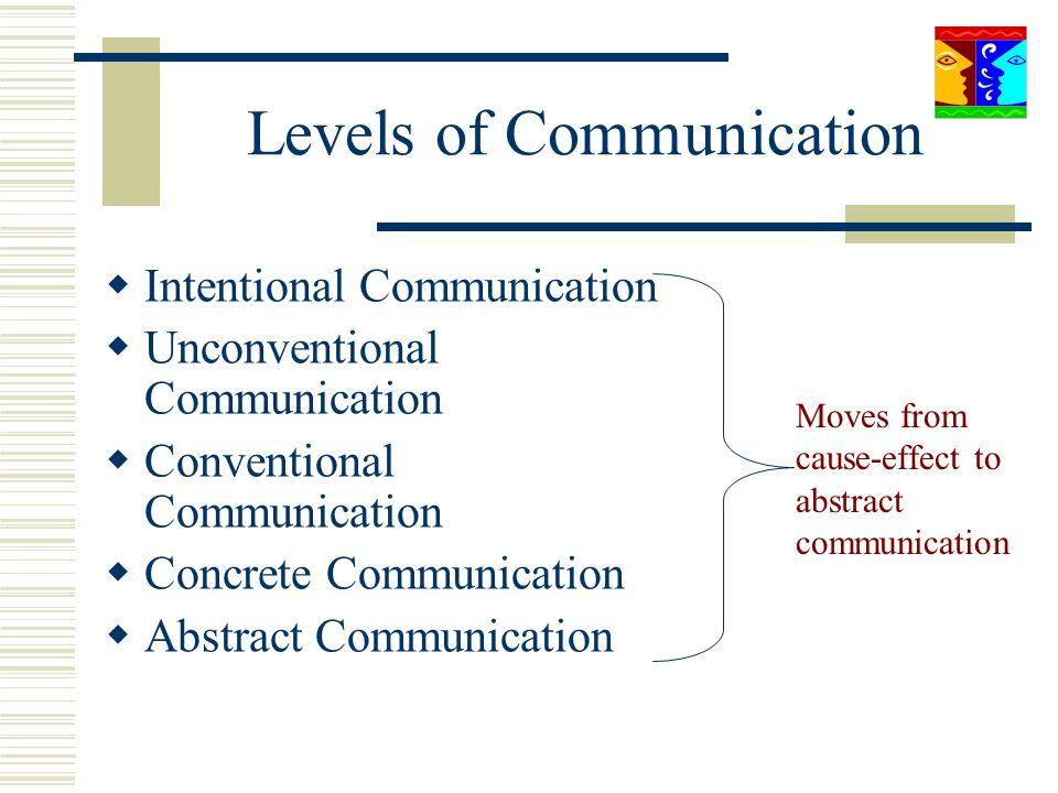 Intentional Communication Unconventional Communication Conventional Communication Concrete Communication Abstract Communication Moves from cause-effec