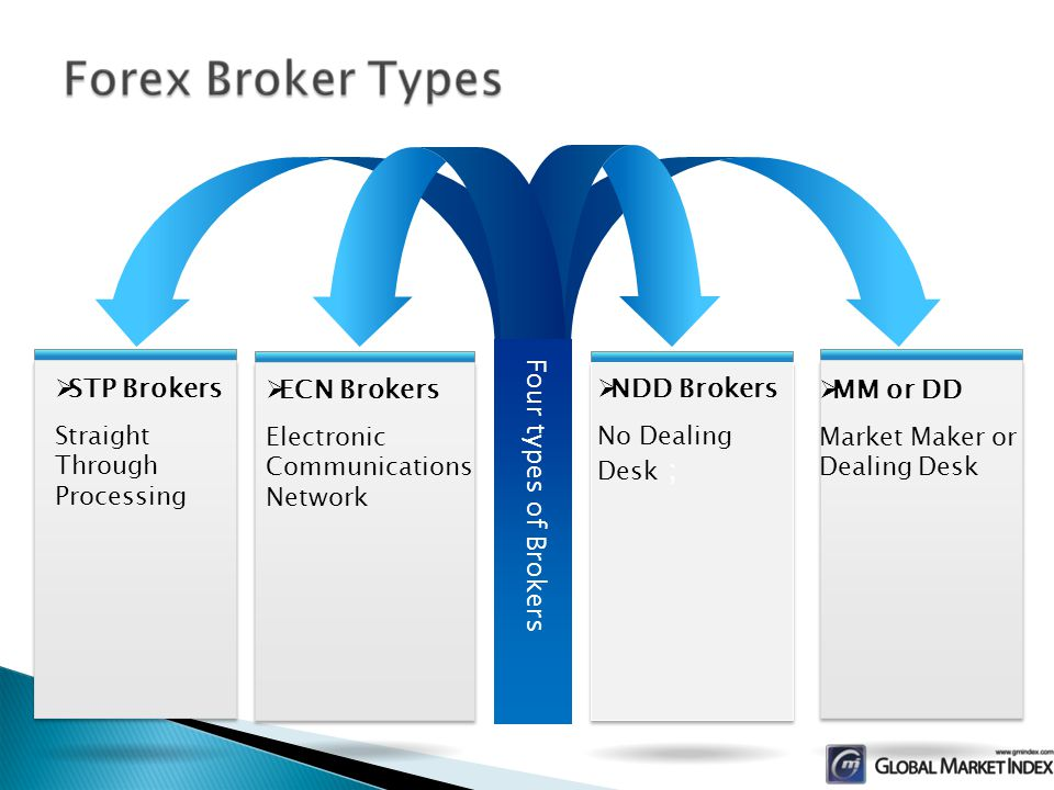STP Brokers Straight Through Processing ECN Brokers Electronic Communications Network NDD Brokers No Dealing Desk MM or DD Market Maker or Dealing Desk Four types of Brokers