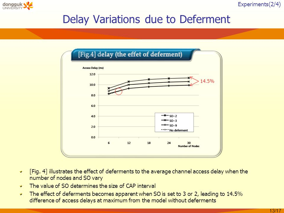 Delay Variations due to Deferment [Fig.