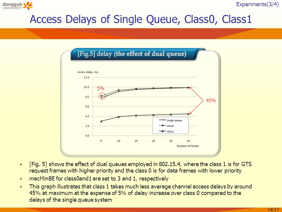 Access Delays of Single Queue, Class0, Class1 [Fig.