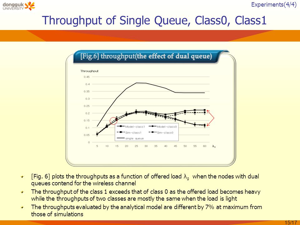 Throughput of Single Queue, Class0, Class1 [Fig.