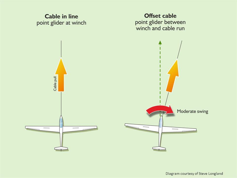 Safe Winch Launching Diagram courtesy of Steve Longland