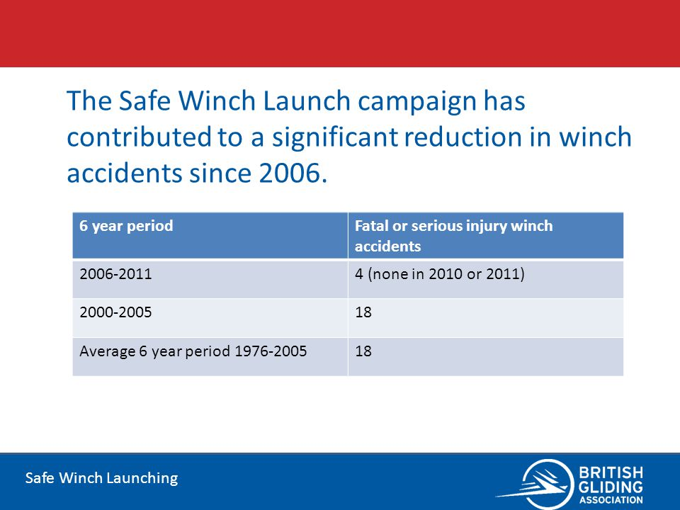 Safe Winch Launching The Safe Winch Launch campaign has contributed to a significant reduction in winch accidents since 2006. 6 year periodFatal or se
