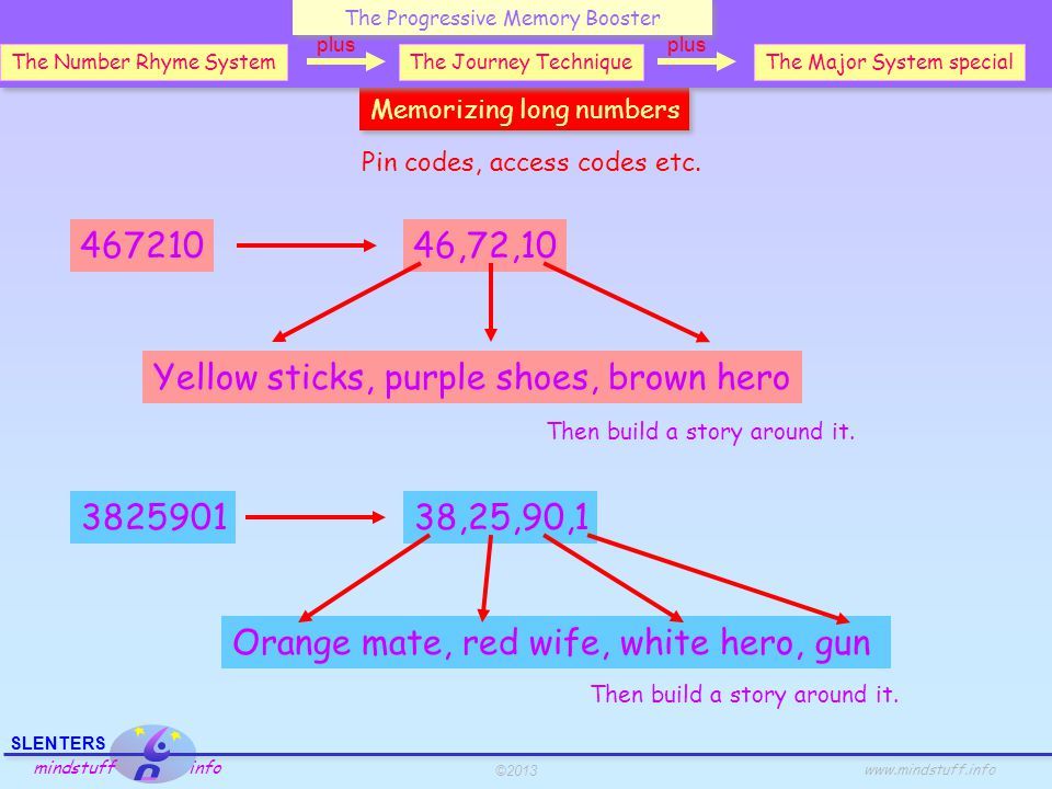 ©2013 SLENTERS mindstuff info www.mindstuff.info Memorizing long numbers Pin codes, access codes etc. 46721046,72,10 Yellow sticks, purple shoes, brow