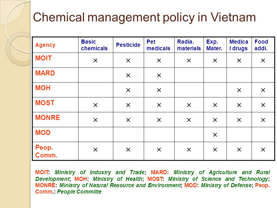Chemical management policy in Vietnam Agency Basic chemicals Pesticide Pet medicals Radia.
