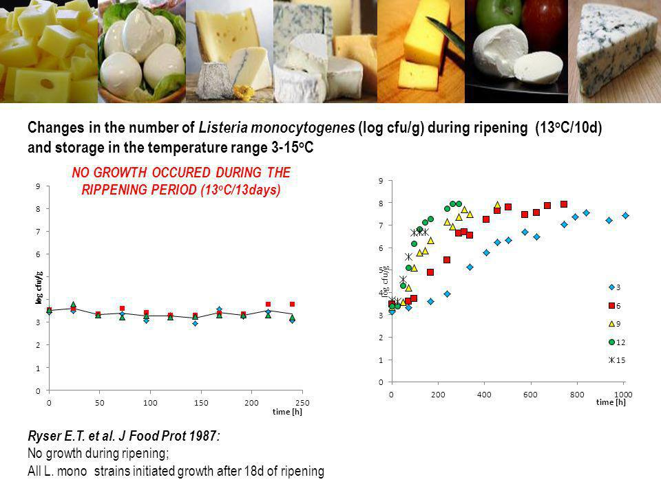 Changes in the number of Listeria monocytogenes (log cfu/g) during ripening (13 o C/10d) and storage in the temperature range 3-15 o C NO GROWTH OCCUR