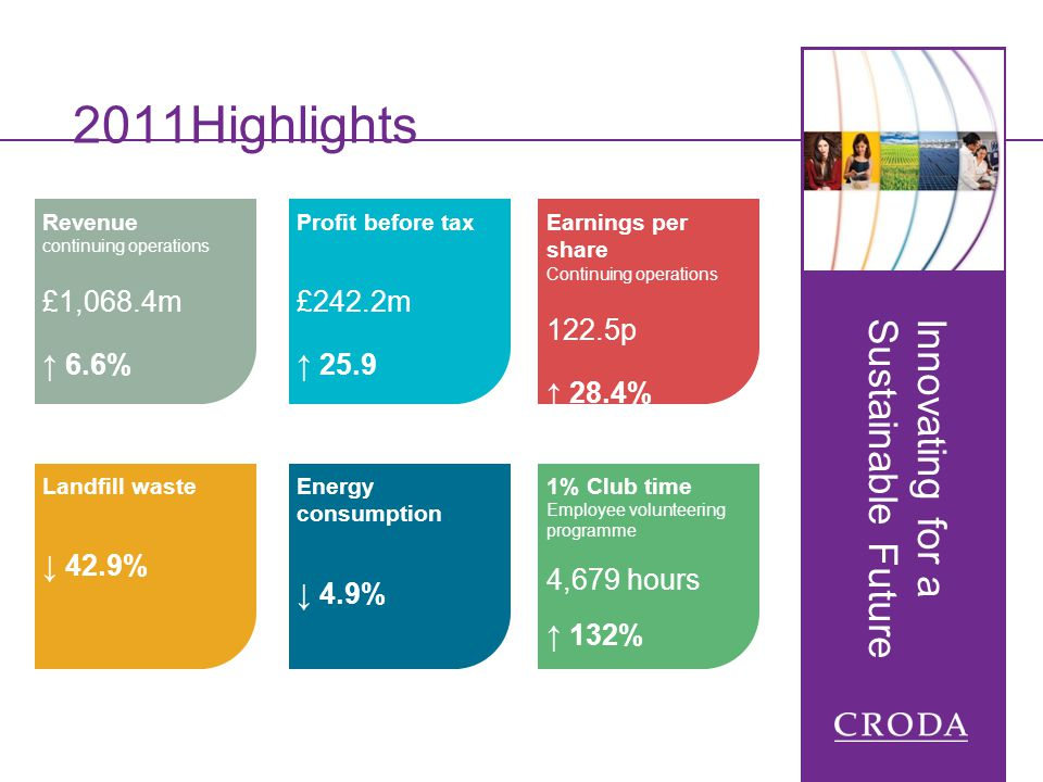 2011Highlights Revenue continuing operations £1,068.4m 6.6% Profit before tax £242.2m 25.9 Earnings per share Continuing operations 122.5p 28.4% 1% Cl