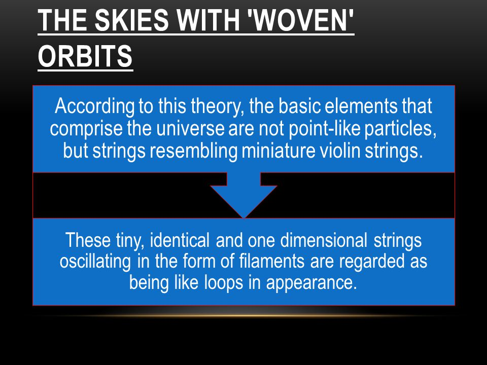 THE SKIES WITH 'WOVEN' ORBITS These tiny, identical and one dimensional strings oscillating in the form of filaments are regarded as being like loops