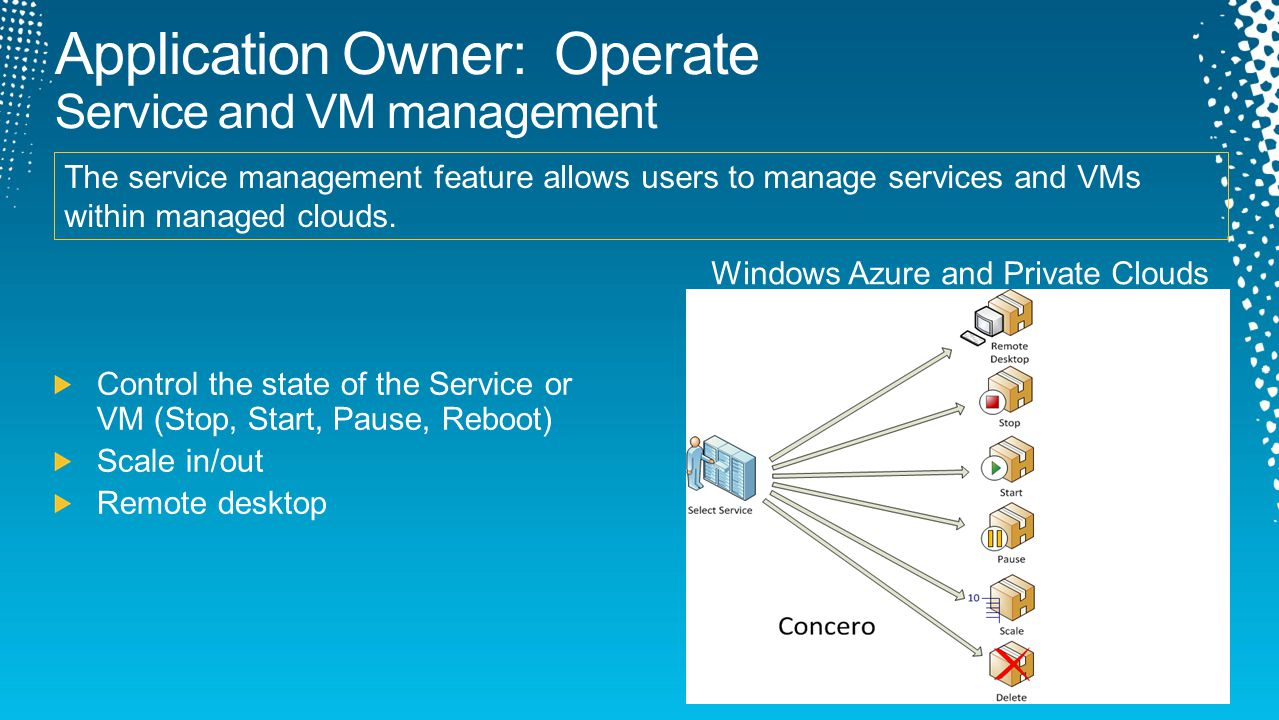 This feature allows the application owner to upgrade services Windows Azure Private Cloud