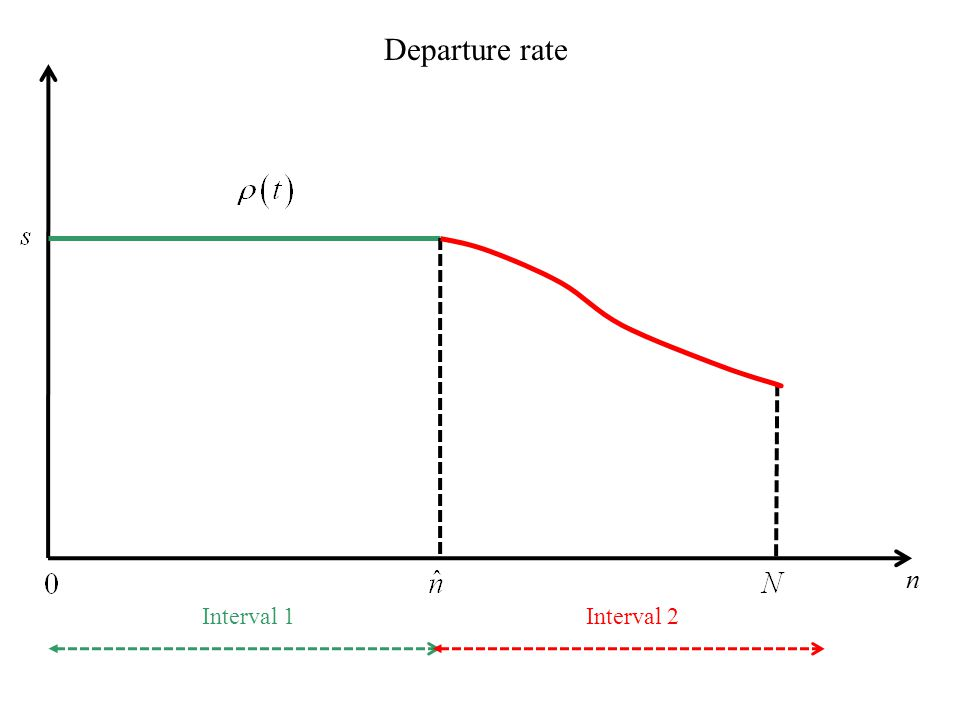 Departure rate n Interval 1 Interval 2