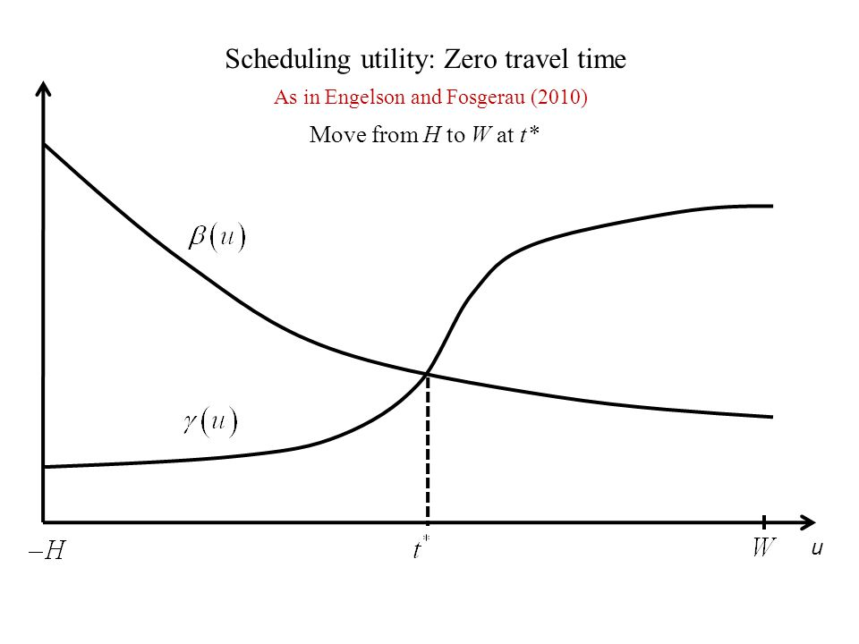u Scheduling utility: Zero travel time Move from H to W at t* As in Engelson and Fosgerau (2010)