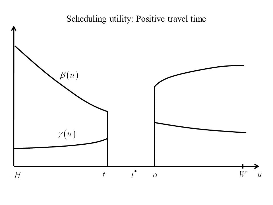 u Scheduling utility: Positive travel time