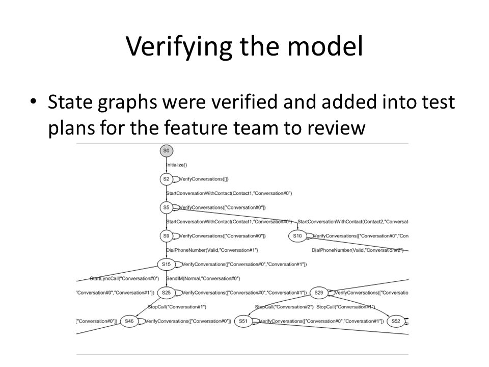 Verifying the model State graphs were verified and added into test plans for the feature team to review