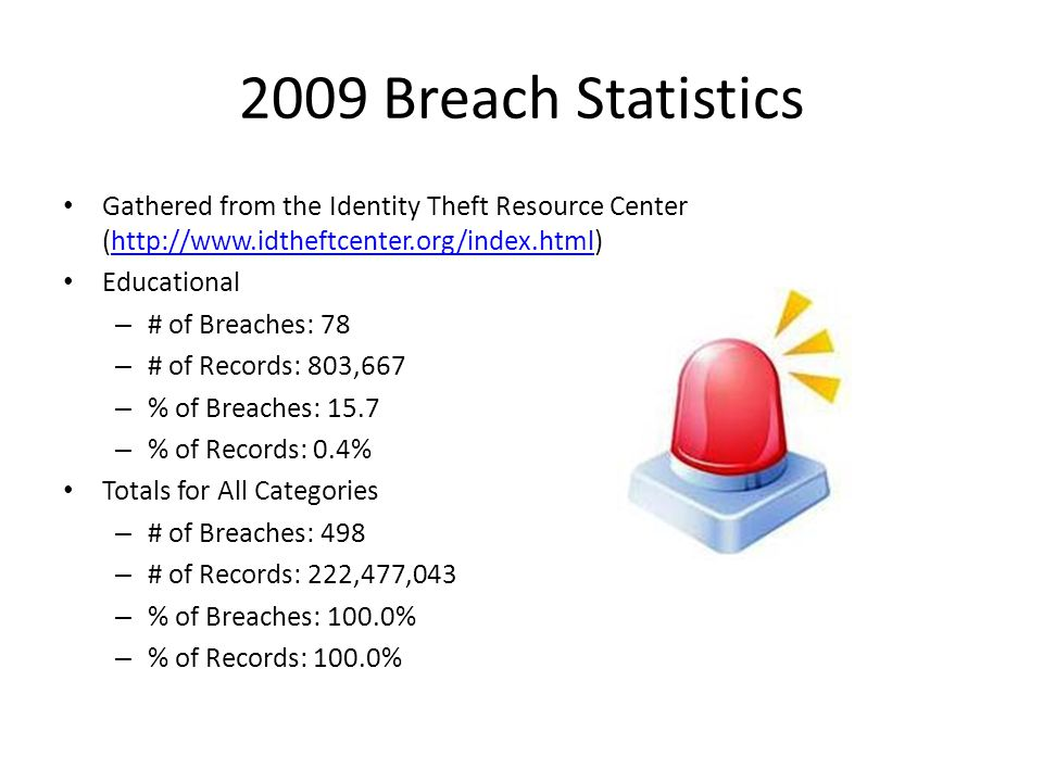 2009 Breach Statistics Gathered from the Identity Theft Resource Center (http://www.idtheftcenter.org/index.html)http://www.idtheftcenter.org/index.html Educational – # of Breaches: 78 – # of Records: 803,667 – % of Breaches: 15.7 – % of Records: 0.4% Totals for All Categories – # of Breaches: 498 – # of Records: 222,477,043 – % of Breaches: 100.0% – % of Records: 100.0%