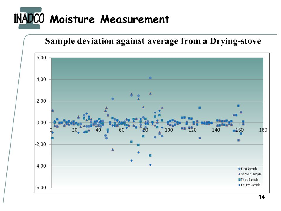 Moisture Measurement 14 Sample deviation against average from a Drying-stove