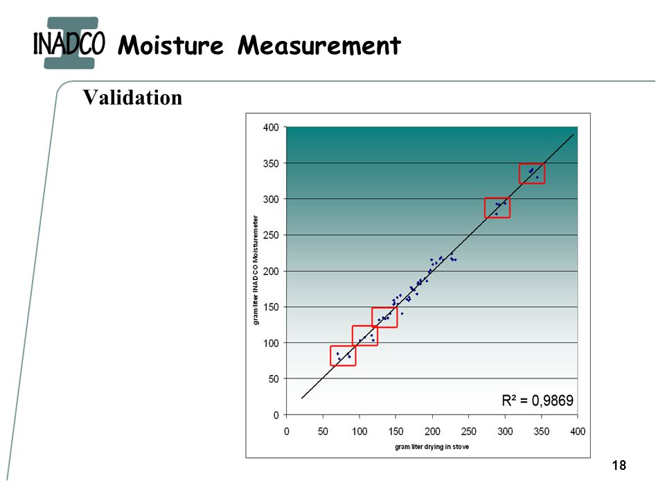 Moisture Measurement 18 Validation