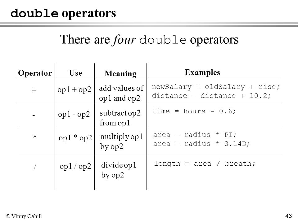 © Vinny Cahill 43 double operators There are four double operators Operator Meaning Examples Use + op1 + op2 add values of op1 and op2 newSalary = oldSalary + rise; distance = distance + 10.2; - op1 - op2 subtract op2 from op1 time = hours - 0.6; * op1 * op2 multiply op1 by op2 area = radius * PI; area = radius * 3.14D; / op1 / op2 divide op1 by op2 length = area / breath;