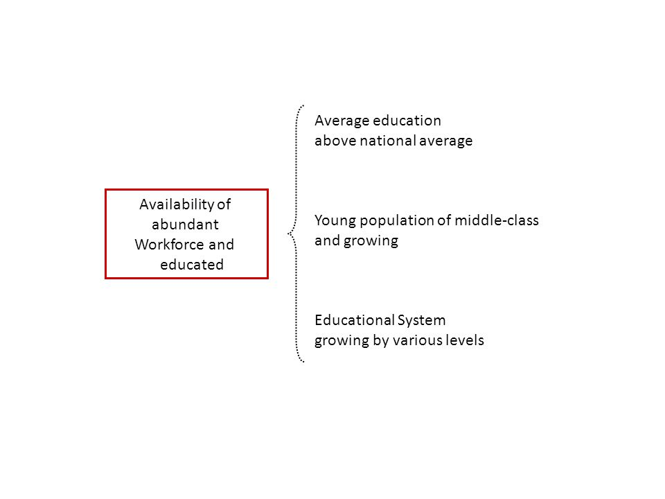 Availability of abundant Workforce and educated Average education above national average Young population of middle-class and growing Educational System growing by various levels