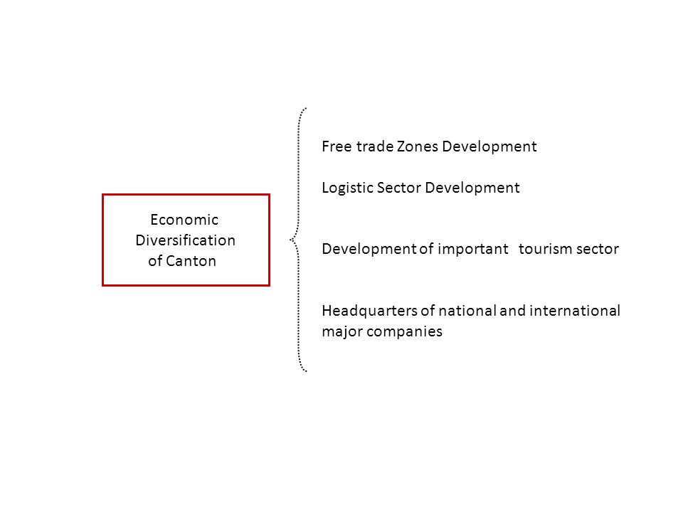 Economic Diversification of Canton Free trade Zones Development Logistic Sector Development Development of important tourism sector Headquarters of national and international major companies