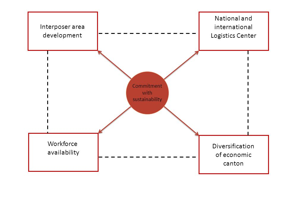Workforce availability Diversification of economic canton Interposer area development National and international Logistics Center Commitment with sustainability