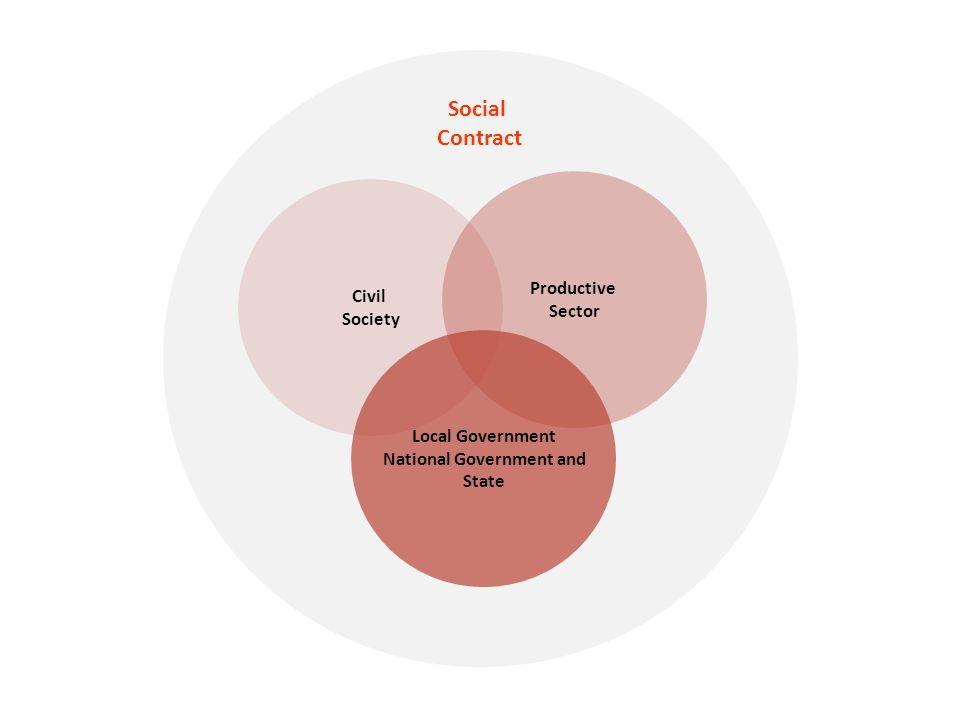 Civil Society Productive Sector Local Government National Government and State Social Contract