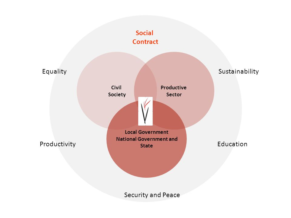 Civil Society Productive Sector Local Government National Government and State Social Contract Security and Peace EducationProductivity EqualitySustainability