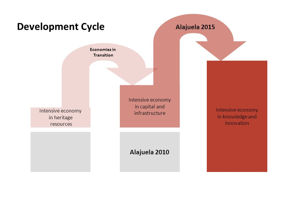 Development Cycle Intensive economy in heritage resources Intensive economy in capital and infrastructure Intensive economy in knowledge and innovation Economies in Transition Alajuela 2015 Alajuela 2010