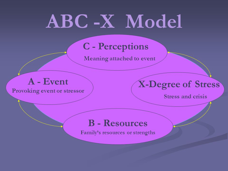 ABC -X Model B - Resources Familys resources or strengths C - Perceptions A - Event X-Degree of Stress Provoking event or stressor Meaning attached to event Stress and crisis