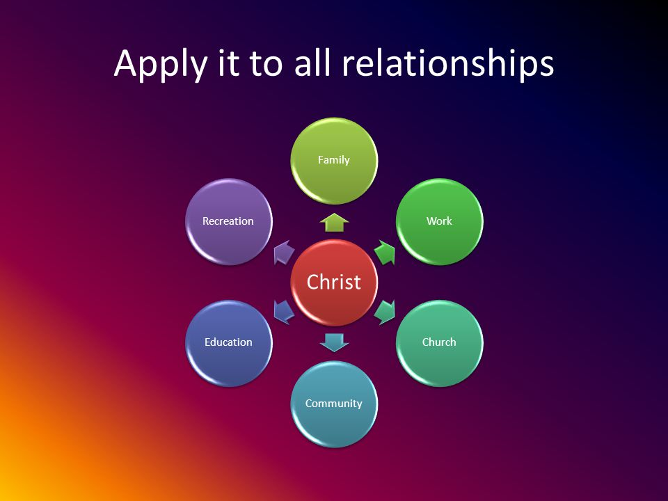 Apply it to all relationships Christ FamilyWorkChurchCommunityEducationRecreation