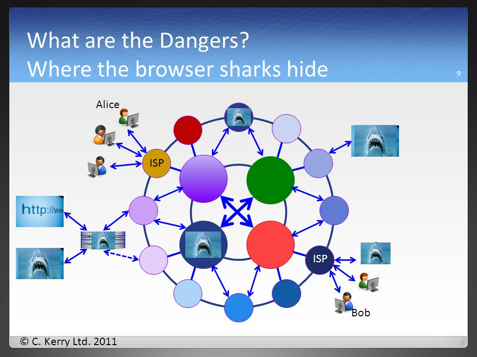 © C. Kerry Ltd. 2011 What are the Dangers Where the eMail sharks hide 8 Alice Bob ISP