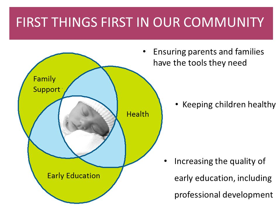 FIRST THINGS FIRST IN OUR COMMUNITY Increasing the quality of early education, including professional development Keeping children healthy Ensuring pa