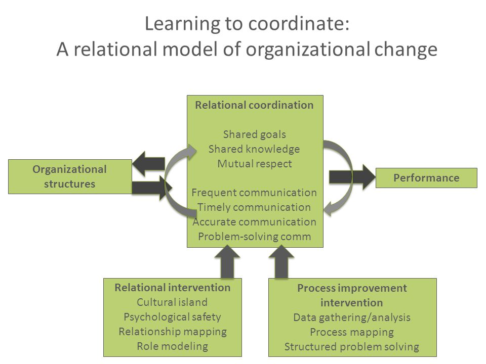 Learning to coordinate: A relational model of organizational change Relational coordination Shared goals Shared knowledge Mutual respect Frequent communication Timely communication Accurate communication Problem-solving comm Relational intervention Cultural island Psychological safety Relationship mapping Role modeling Organizational structures Performance Process improvement intervention Data gathering/analysis Process mapping Structured problem solving