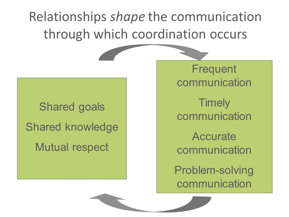 Relationships shape the communication through which coordination occurs Shared goals Shared knowledge Mutual respect Frequent communication Timely communication Accurate communication Problem-solving communication