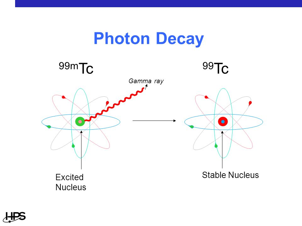 99m Tc Excited Nucleus Gamma ray 99 Tc Stable Nucleus Photon Decay