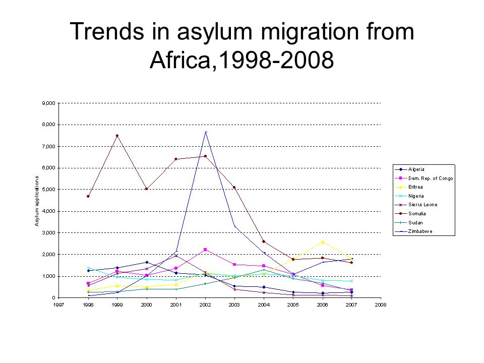 Trends in asylum migration from Africa,1998-2008