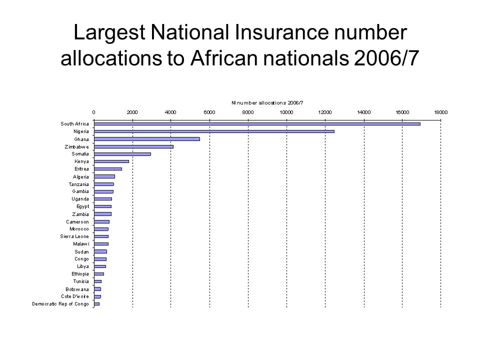 Largest National Insurance number allocations to African nationals 2006/7