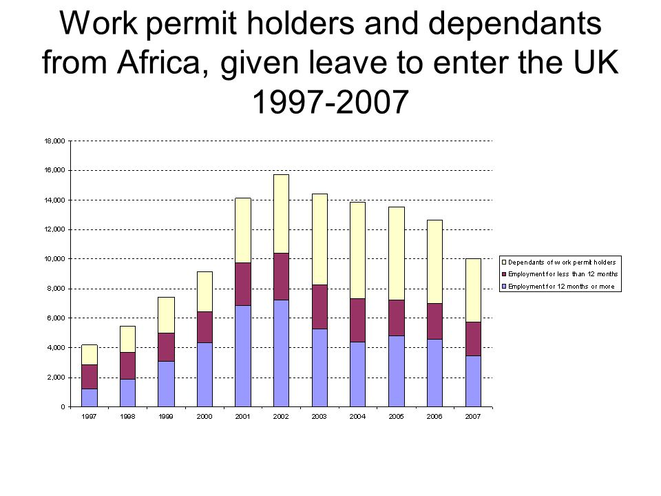 Work permit holders and dependants from Africa, given leave to enter the UK 1997-2007